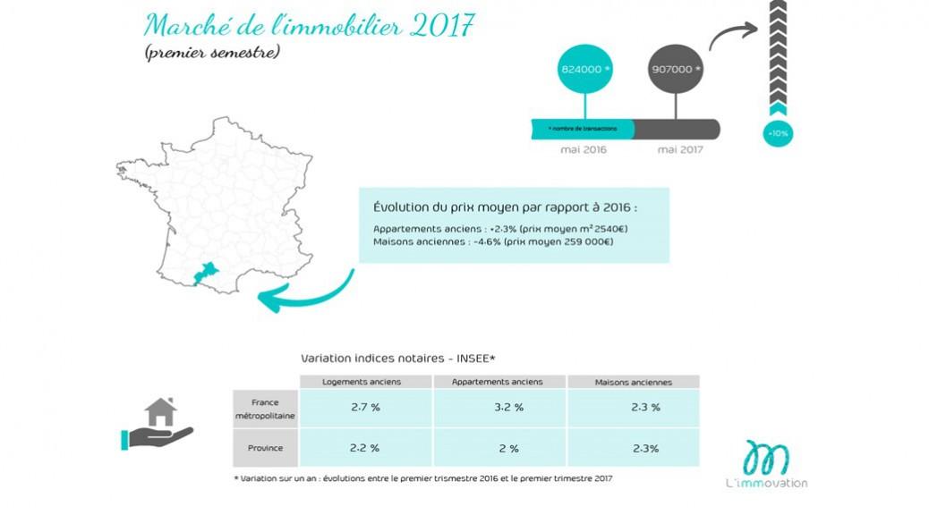 Marché de l'immobilier 2017 france