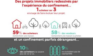 redessinement des projets immobiliers post-COVID