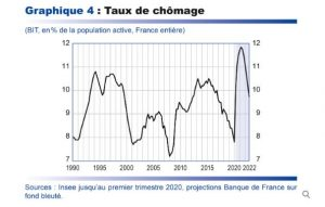 évolution taux de chômage pour le marché immobilier post-COVID